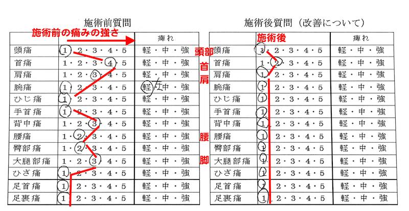 広島で口コミ1番の整体マッサージで腰痛改善5_肩と足の痛みが消えた