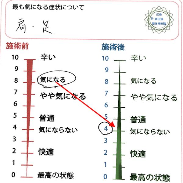 広島で口コミ1番の整体マッサージで腰痛改善_